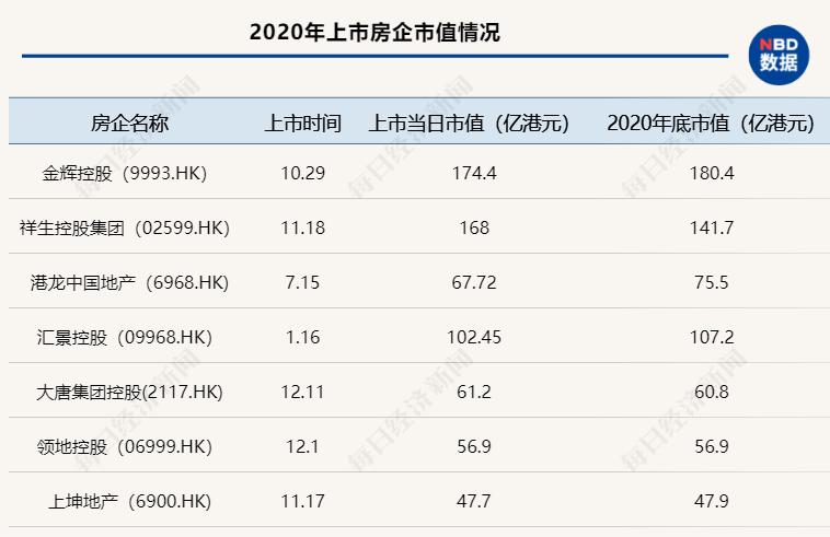《【摩登2公司】2020年地产股跑输大盘,50家上市房企市值缩水超8000亿》