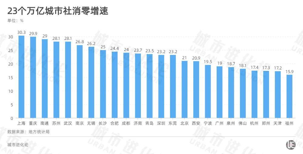 上海市gdp_GDP百强市排名,上海遥遥领先,重庆直逼广州,苏州创造历史